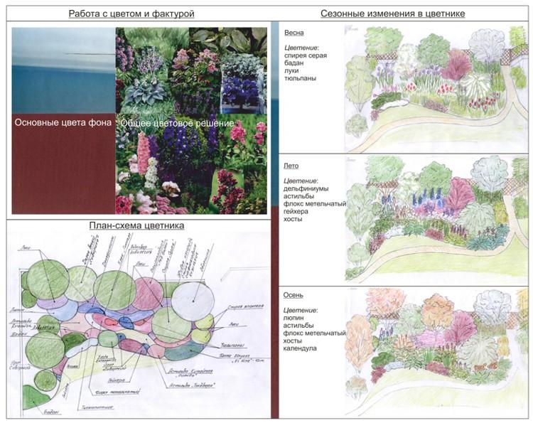 Занятия Экскурсии Курс Проектирование цветников Школа  Курсовая работа
